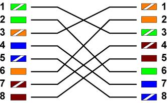 Порядок действий по обжимке кабеля витая пара.  Расплести проводники и упорядочить их согласно выбранной схемы.